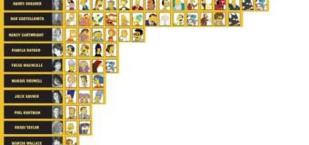 Qui sont les voix originales américaines des Simpson ?