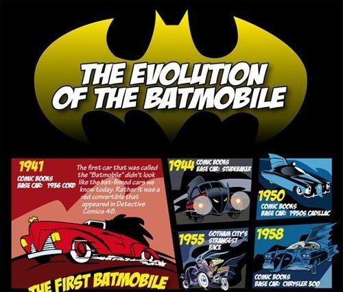 L'évolution des voitures de Batman