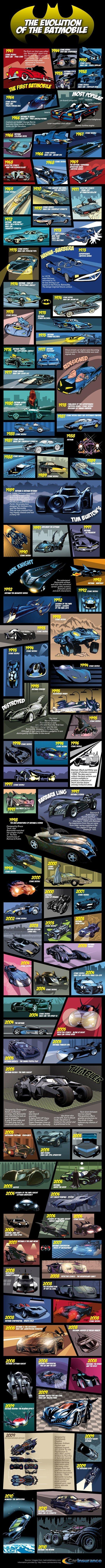 L'évolution des voitures de Batman #2
