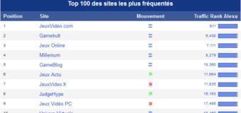 Le top 10 de Novembre 2012 des sites de Jeux Vidéo Français !