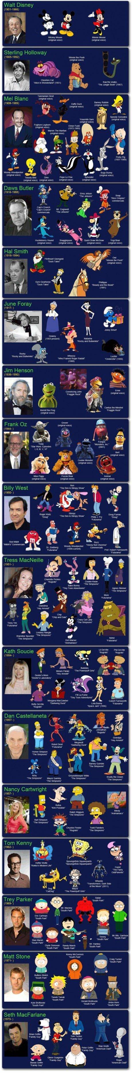 Les voix américaines des dessins animés de notre enfance #2