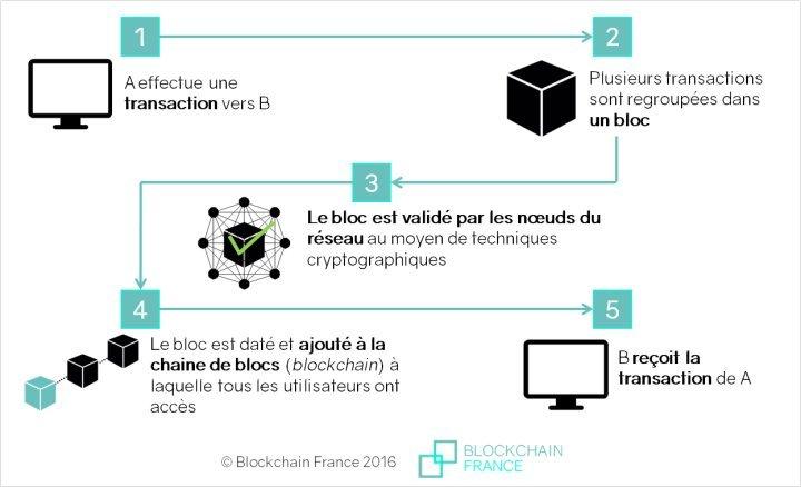 Crypto-monnaie, Bitcoin, Quel avenir ? Pourquoi tout le monde en parle ? #2